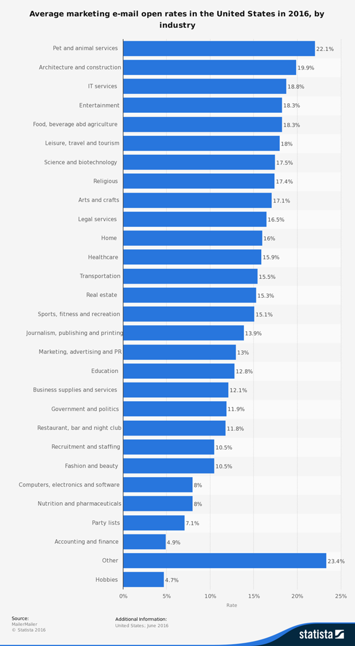 general email marketing stats 2017