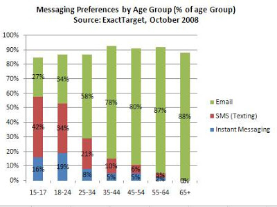 """new generation mobile messaging Along comes a new generation of texting – landline sms their service provides for message encryption as well as messaging apps for both mobile """"new."""