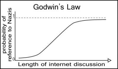 Godwin's Law of Blog Comments