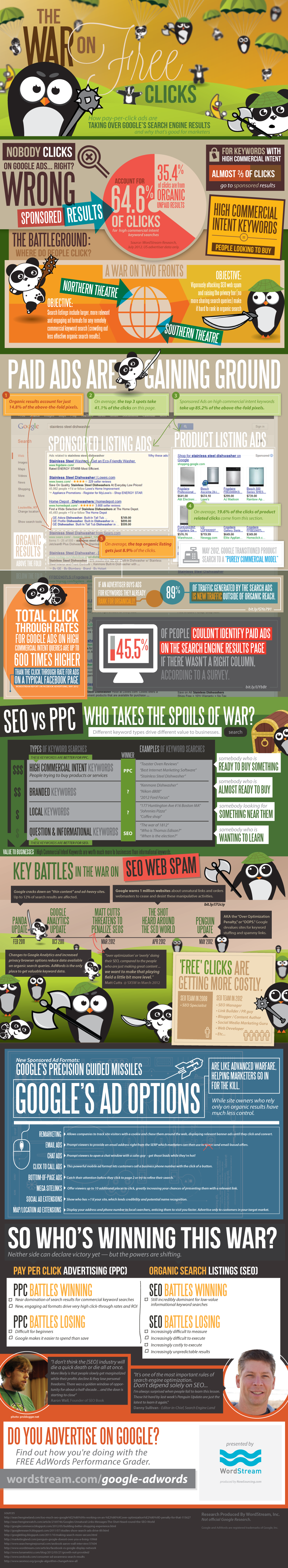 The War on Free Clicks - How Sponsored Search Listings are Taking Over the Search Results Page
