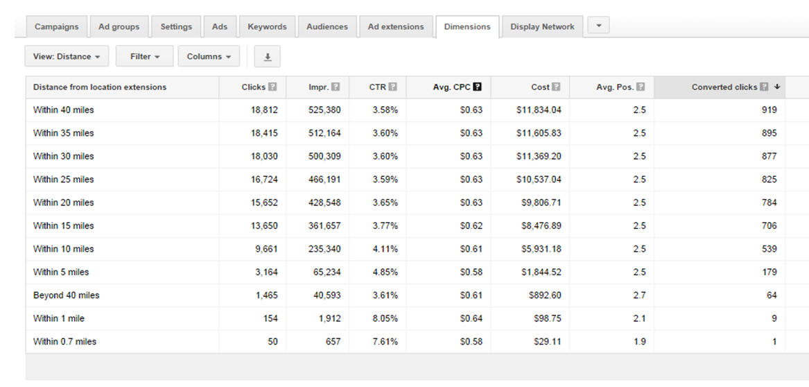 Google AdWords features segment by distance report