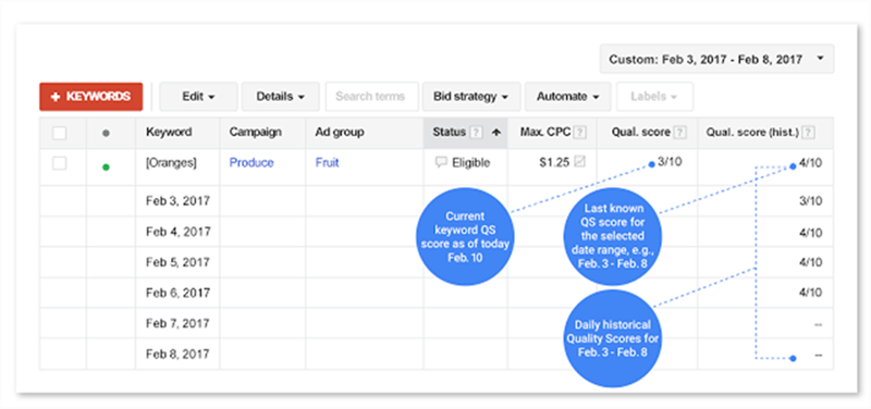 google adwords quality score historical data