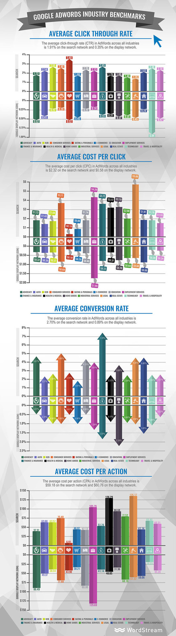 adwords industry benchmarks