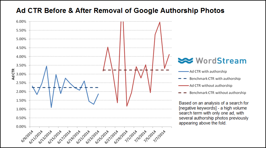 Removal of Google authorship photos impacts CTR of paid search ads graph