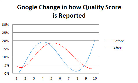 Google Quality Score Reporting Changes