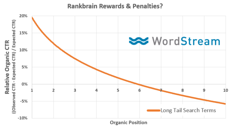 google ctr and rankbrain