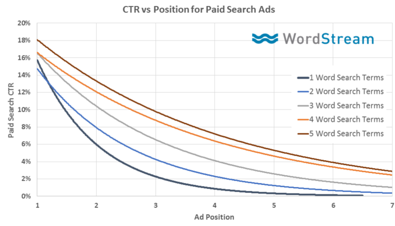 adwords ctr with paid search ads based on length of keyword
