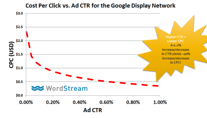 Content remarketing higher CTR lower CPC graph