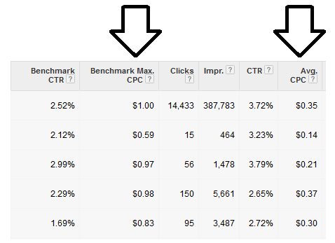 Shopping Ads Benchmarks