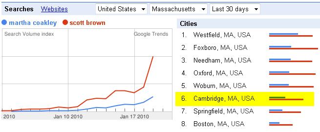 Search Volume Trends on Google Favor Scott Brown across Massachusetts