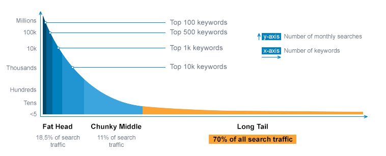 Google Voice Search longtail keywords