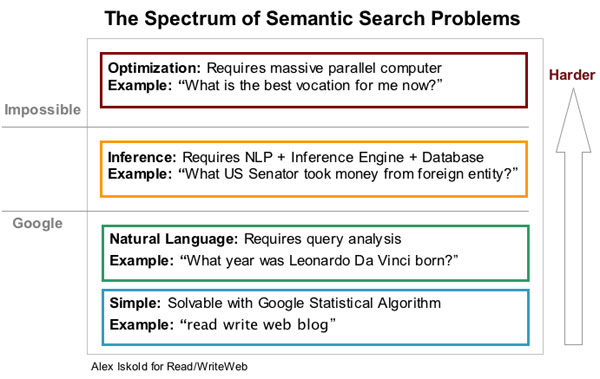 Google Voice Search semantic machine learning difficulties