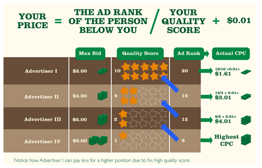 how adwords quality score impacts cpc