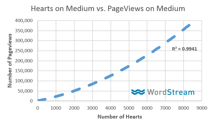 Medium optimization tips hearts vs. pageviews on Medium