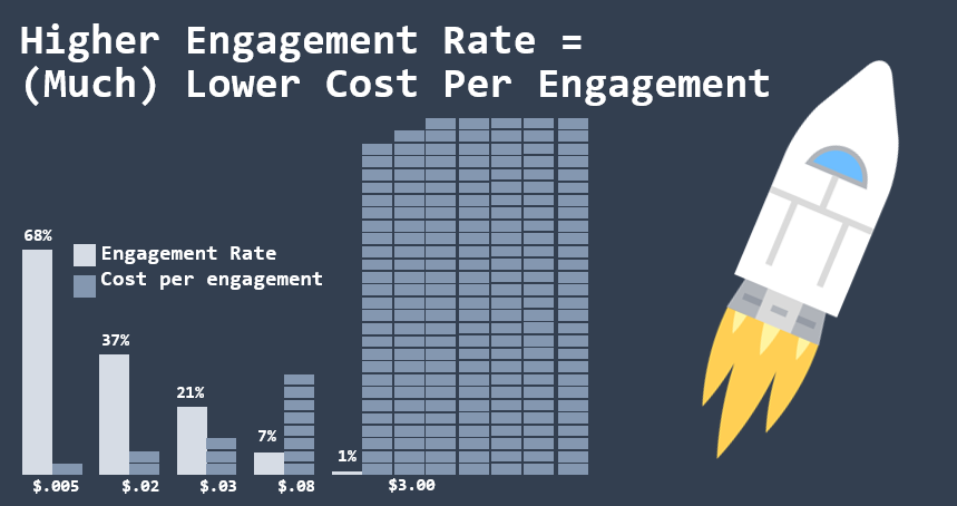 high engagement and ctr