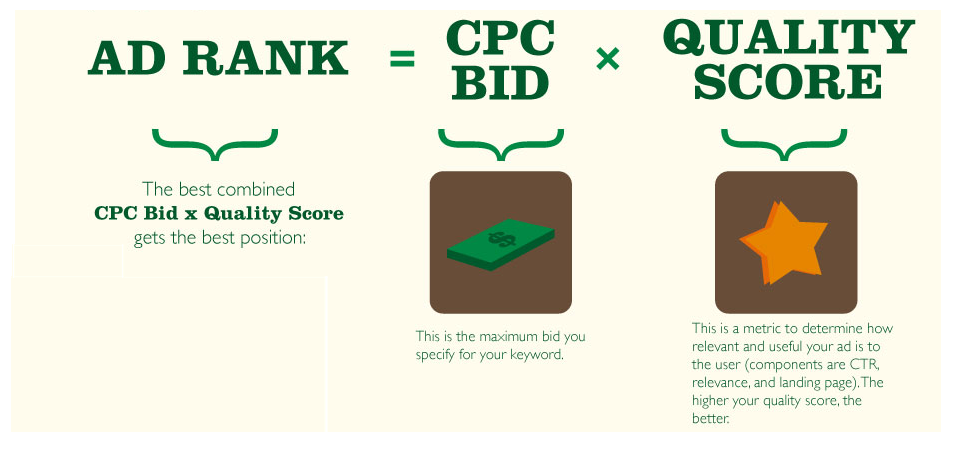 How much does AdWords cost Google ad rank formula