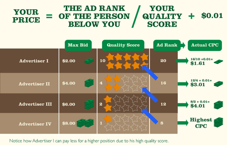 quality score in adwords impact on cost per click