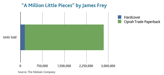 How to promote a book James Frey Million Little Pieces sales figures Oprah trade paperback edition