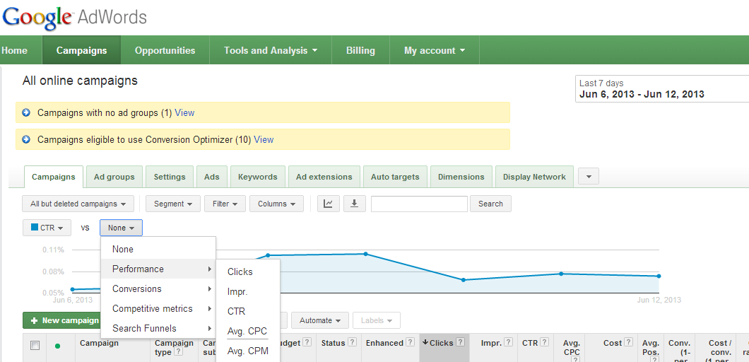 Ways to improve your AdWords click through rate