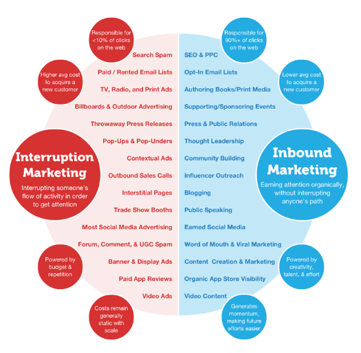 Outbound and Inbound Marketing Examples