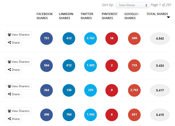 Increase traffic to your website buzzsumo results page