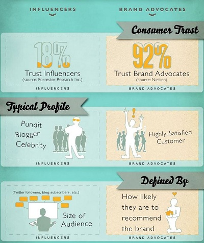 Influencer marketing influencers versus advocates infographic