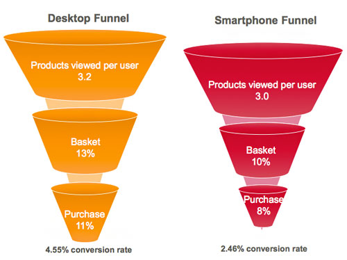 International AdWords desktop versus mobile conversion funnels