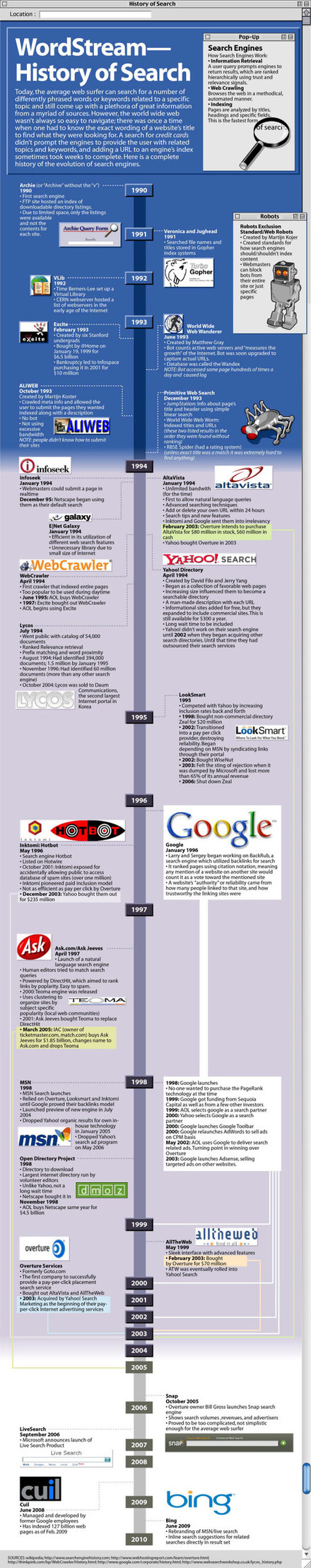 Internet Search Engines: History & List of Search Engines..