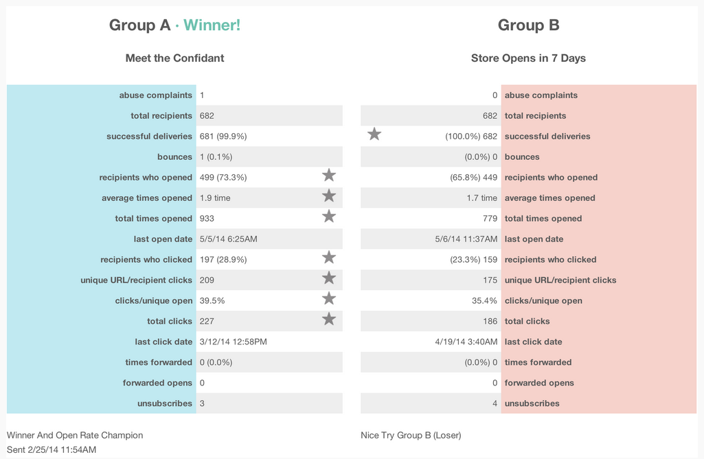 Is email marketing effective MailChimp A/B testing