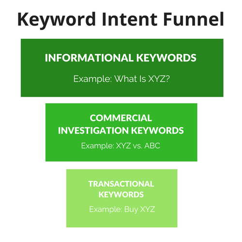 Keyword Intent Funnel