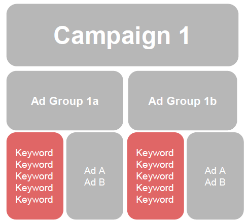 keyword research for ppc