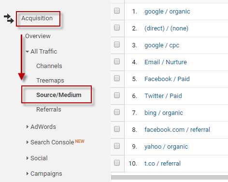 Keyword Search Volume Google Analytics traffic sources