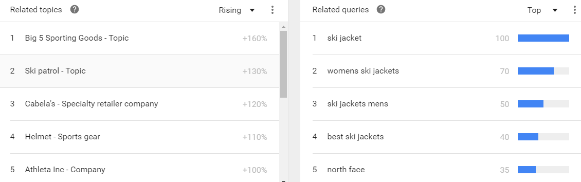Keyword search volume Google Trends related terms report