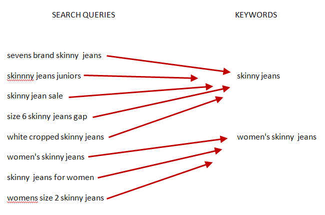 keywords vs. search queries