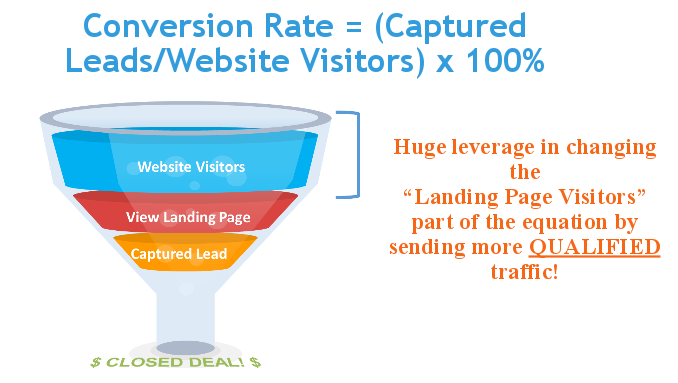 Landing page optimization myths conversion rate funnel