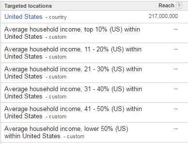 Income targeting in adwords for lawyer marketing