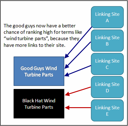 link building strategy: one-way links