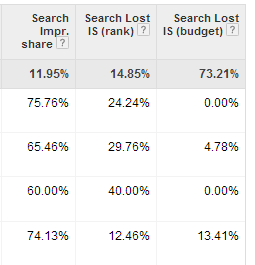 Search Lost Impression Share