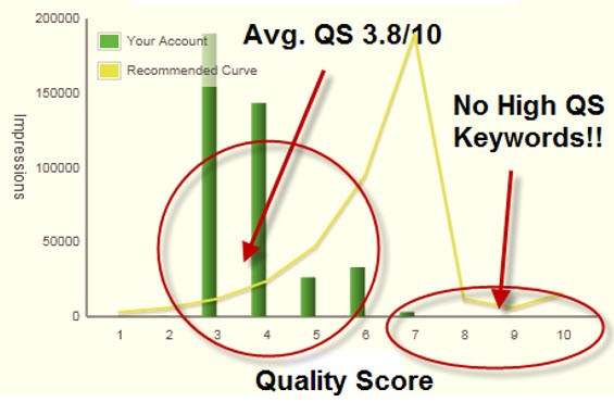 Low CTR strategy quality score keywords