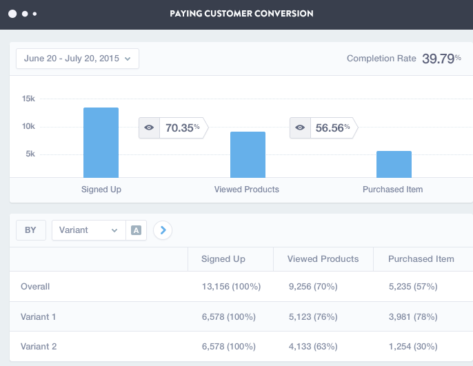 Marketing analysis tools Mixpanel