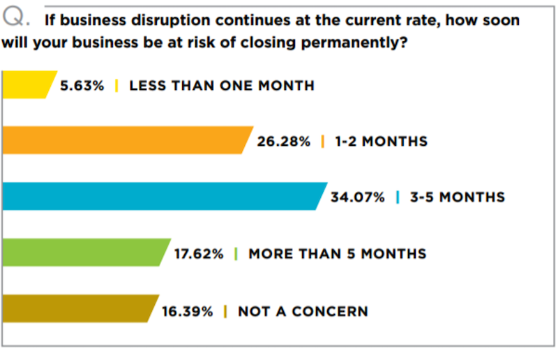 SaaS Businesses Likely to Thrive in a Post COVID World businesses at risk of closing.png