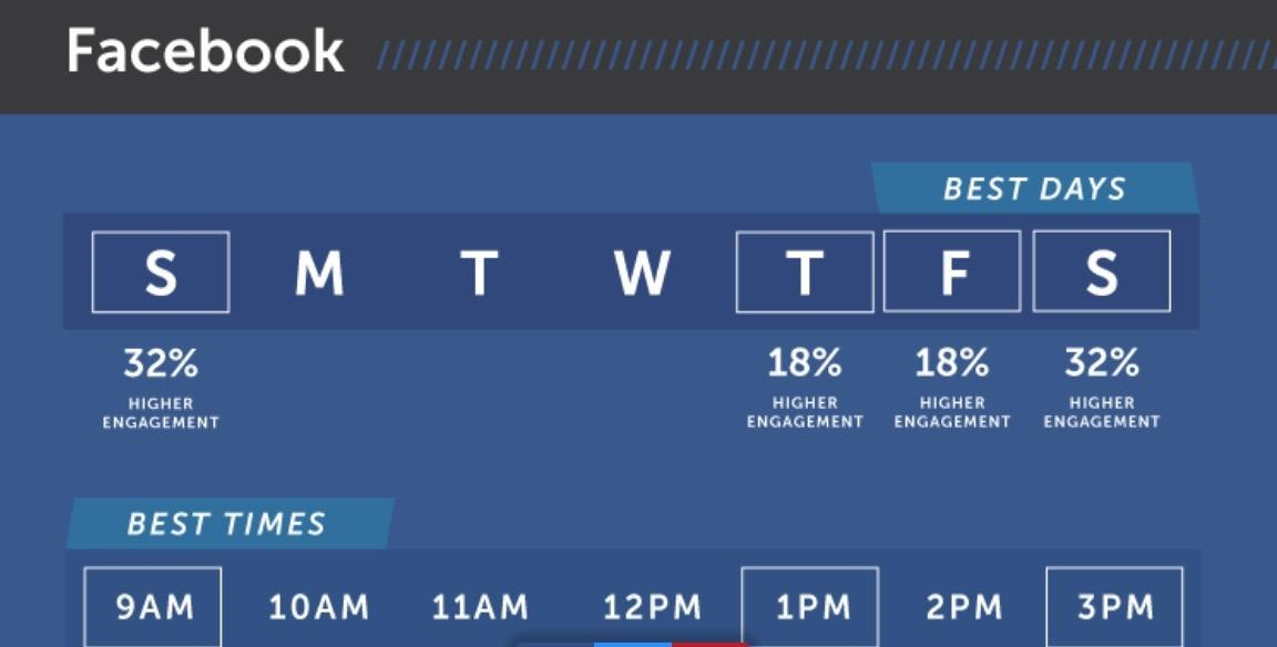 best time to post on facebook for high engagement