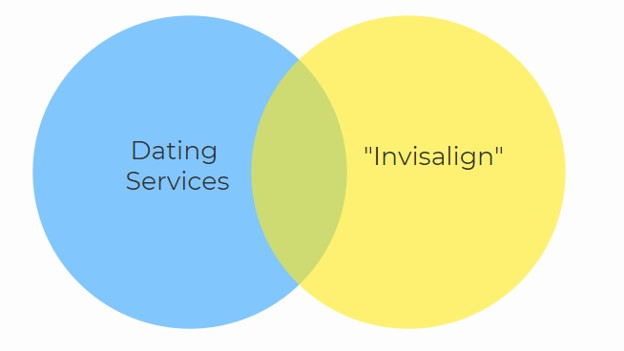 dating services and invisalign Venn diagram