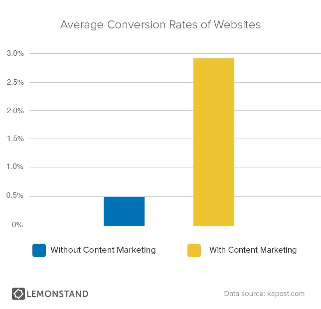 ecommerce content marketing for seo