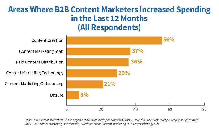 content marketing increased spend graph from Content Institute