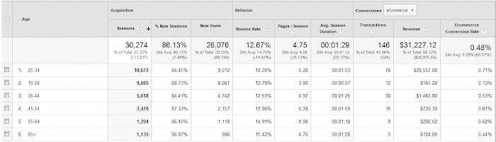 Google analytics example view