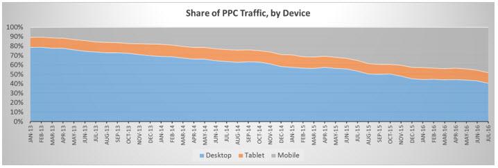 traffic graph device level bid adjustments