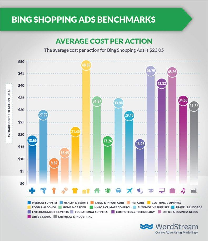 ecommerce-marketing-bing-shopping-cpa-benchmark-data