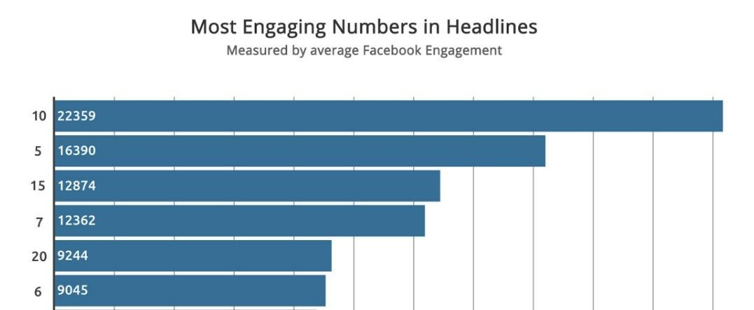 5 Data-Backed Tips for Writing Great Facebook Ad Headlines