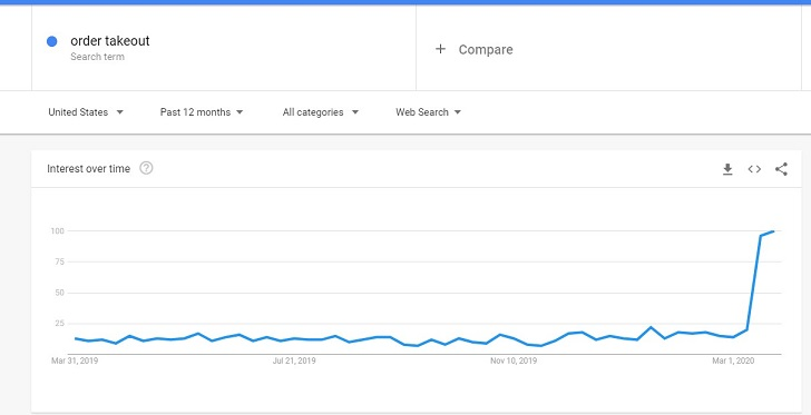 "search volume for ""online ordering"""